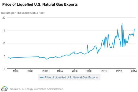 US Export LNG Prices