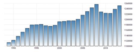jamaica labour force