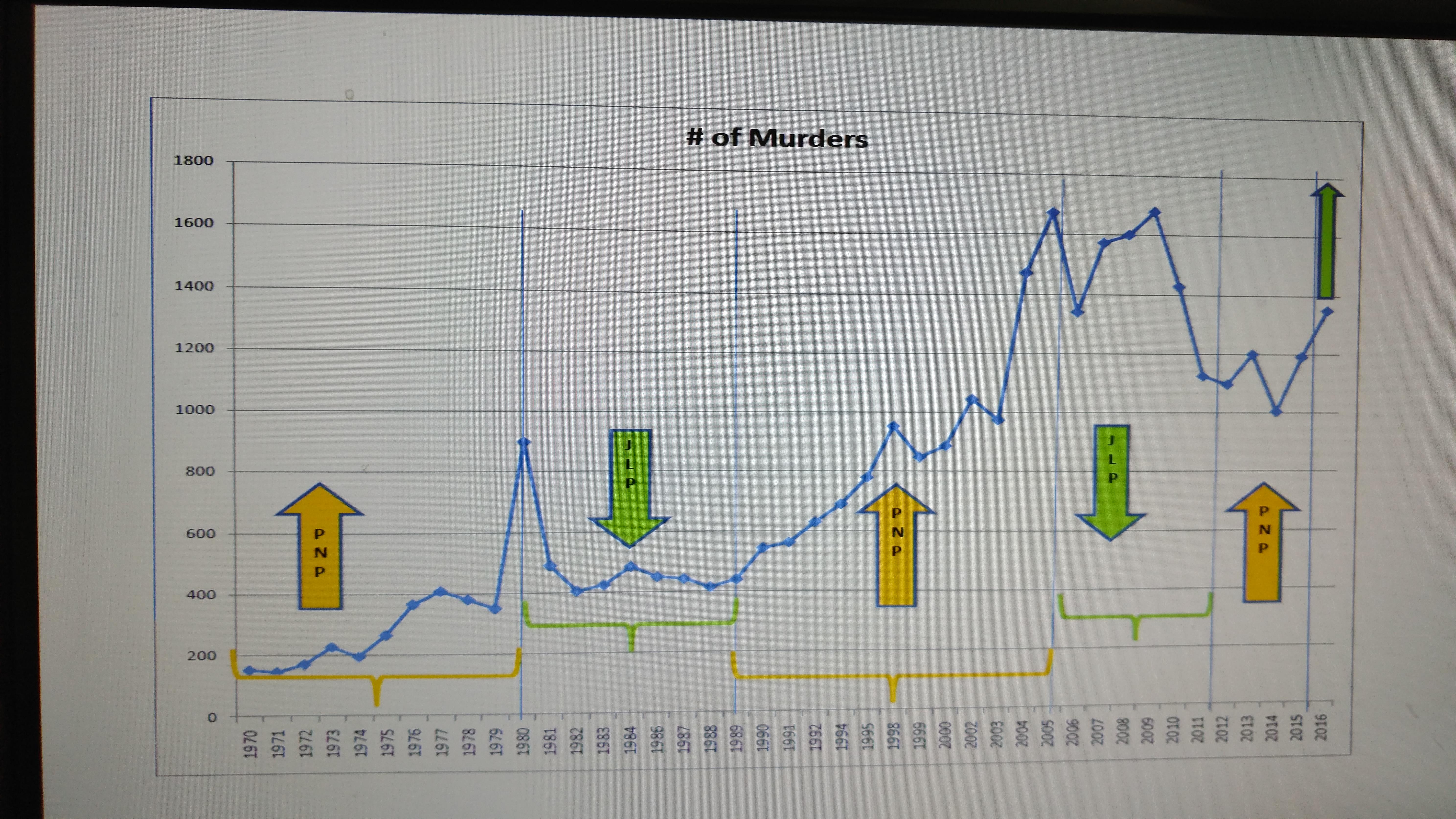 Jamaica murder rate 1972 – 2016 | Warren's Blog