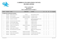 2018-csec-regional-merit-list-12-1024